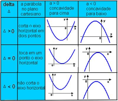 Posição-da-parábola