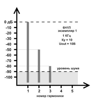 Спектр искажений лампы 6Н1П