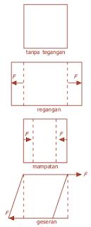 Jenis-jenis tegangan