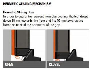 Mekanisme Pintu Hermetic