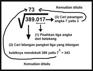 Cara mencari akar pangkat tiga soal 3 dan jawaban