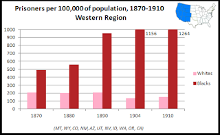 (Data source: U.S. compendia of the Census 1870, 1880, 1890, 1904, 1910)
