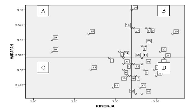 Ngepetsub gambar 3 diagram kartesius pengukuran kepuasan pelanggan ccuart Gallery