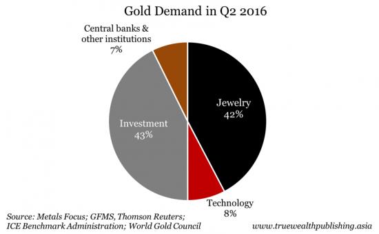 La demanda de oro en el segundo trimestre de 2016
