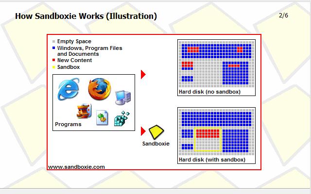 أسباب تجعلك تستخدم برنامج Sandboxie