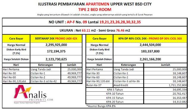 Ilustrasi Pembayaran Apartemen Upper West BSD City