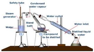 Pengertian Distilasi