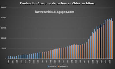Consumo y producción de carbón de China