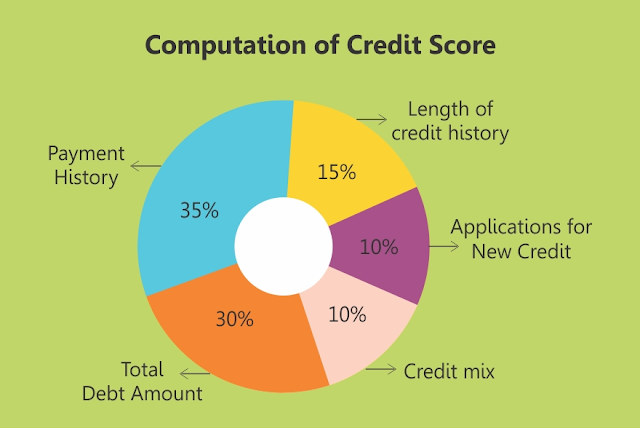 Credit Information Bureau India Limited Organization