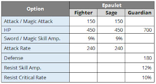 Upgrade stats of Palladium Epaulet