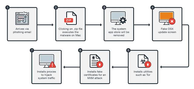 osx dok1 - Trend Micro individua un nuovo malware per OS X