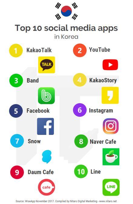 Top 10 social media apps in Korea