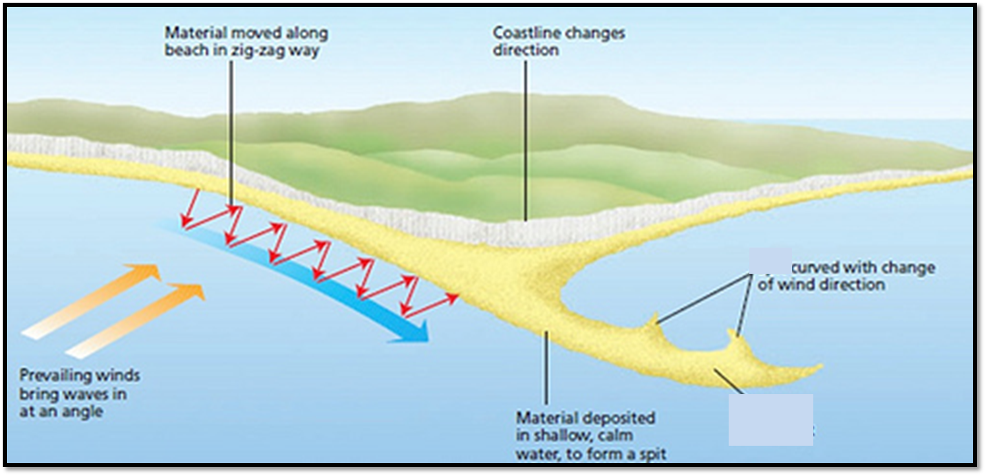 Geogblogdno y10 section c phys env in the uk coastal suggest how the landscape in the diagram above might develop to form a bar pooptronica Image collections
