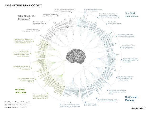 Cognitive Bias Infographic