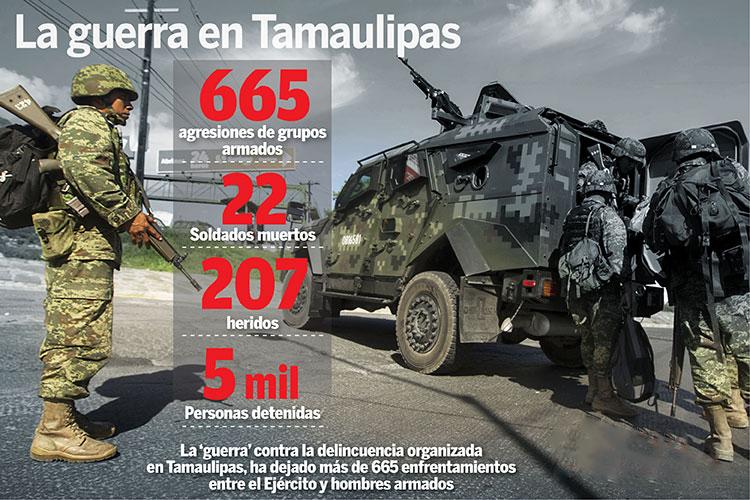 PARTE DE GUERRA: 22 MUERTOS Y 207 SOLDADOS HERIDOS EN COMBATE EN TAMAULIPAS