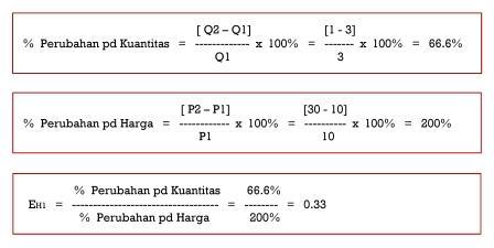 Elastisitas Harga tanpa Midpoint Method - Situasi I - www.ajarekonomi.com