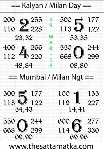 Kalyan Mumbai Panditji Astro Chart | 29-March-2018