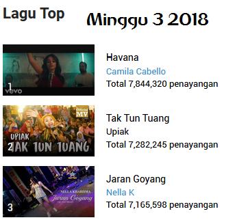 Top 10 Lagu 2018 Minggu 3