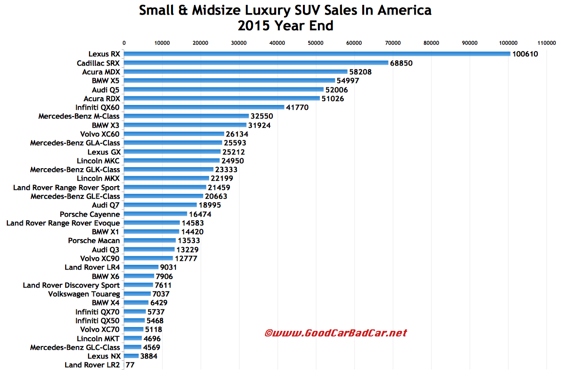 small and midsize luxury suv sales in america december 2015 and 2015 year end gcbc. Black Bedroom Furniture Sets. Home Design Ideas