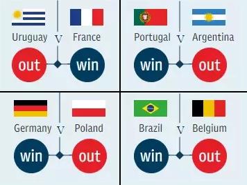 prediction world cup 2018 quaterfinal