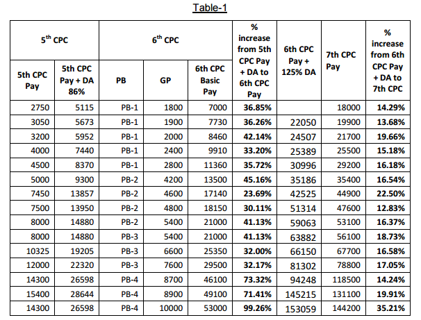 Sixth pay commission pay fixation calculator