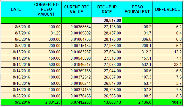 How i earn 5 profit in just a month investing bitcoin in the i was able to grow my money up to 52 in just a month imagine if i have more extra money and invested lets say just 50000 pesos back then ccuart Gallery