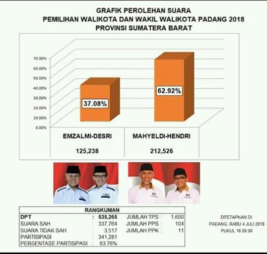 Hasil akhir rekapitulasi suara Pilkada Kota Padang 27 Juni 2018.