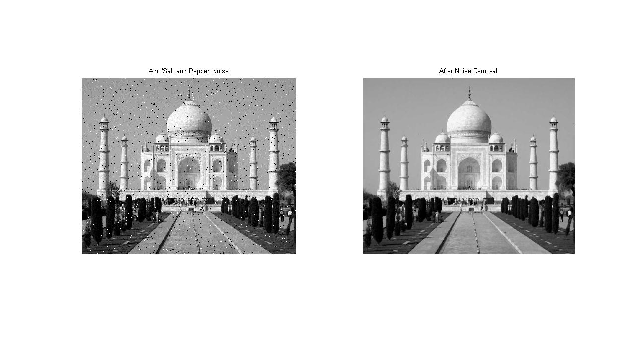 Add salt and pepper noise to image | IMAGE PROCESSING