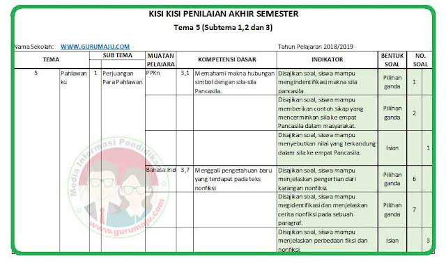Kisi-Kisi Soal UAS / PAS Kelas 4 Tema 5 K13 Revisi 2018