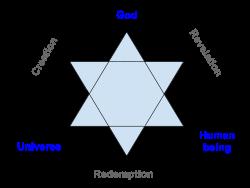 Representation of the Star of Redemption by Franz Rosenzweig