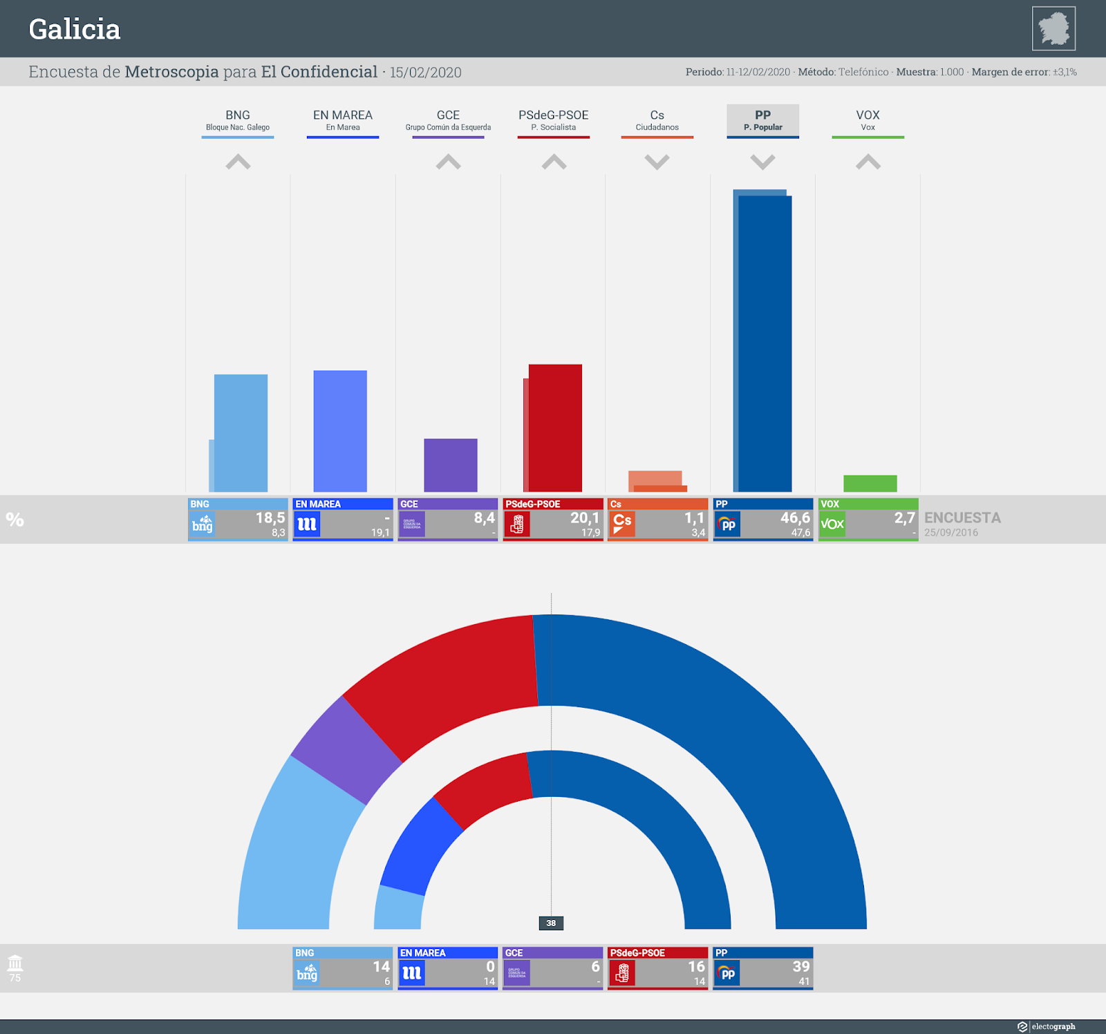 Gráfico de la encuesta para elecciones autonómicas en Galicia realizada por Metroscopia para El Confidencial, 15 de febrero de 2020