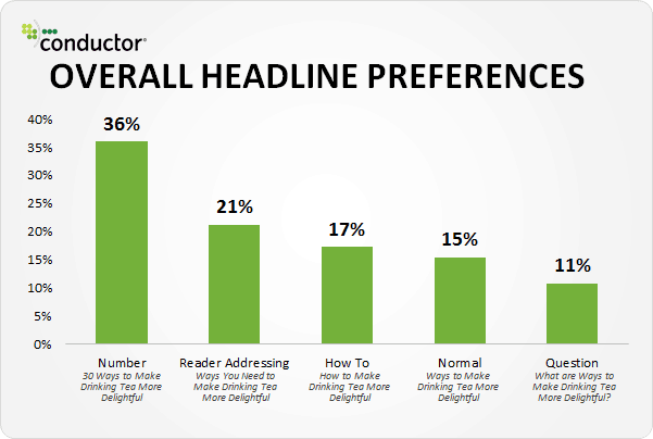 Overall headline preferences: Content Marketing Tips for Traffic and Conversions: eAskme