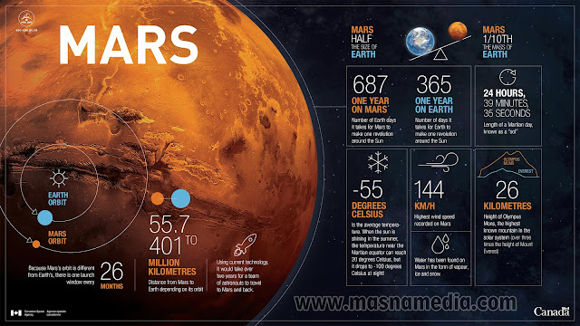 Misi Eropa - Rusia Akan Menguak Misteri Planet Mars