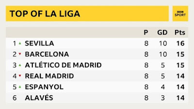 Sevilla top of the table