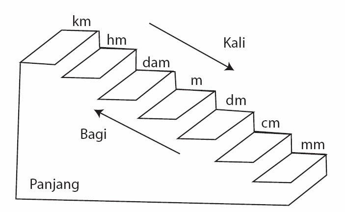 yup kali ini kita akan berguru mengenai satuan panjang bagaimana cara mengubah satuan pan (MTK) Tangga KM, km → hm → dam → m → dm → cm → mm