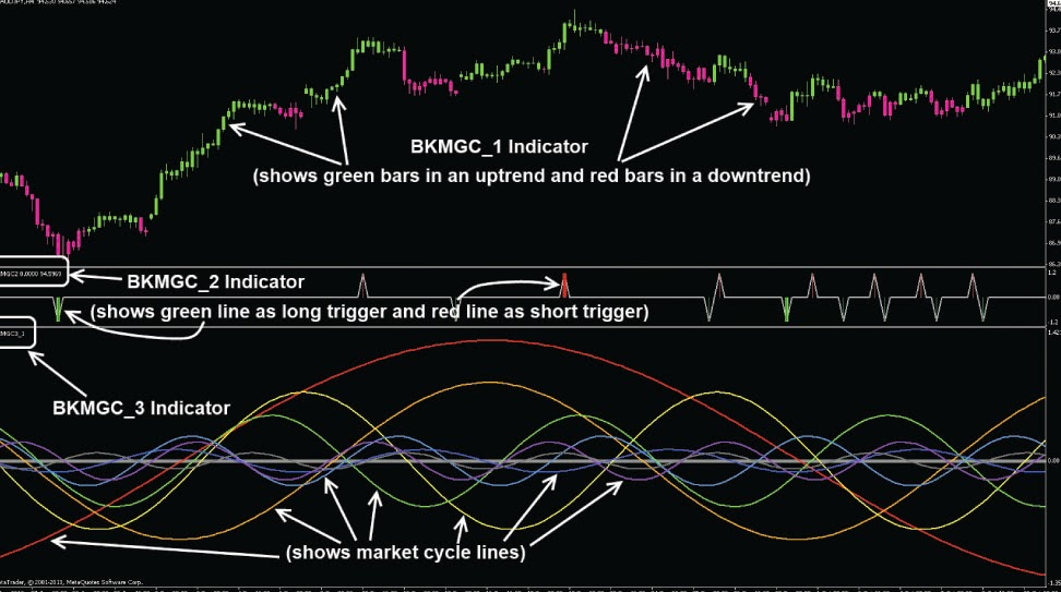 Forex manual trading system
