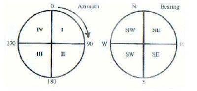 Perbedaan Pengertian antara Azimuth dan Bearing