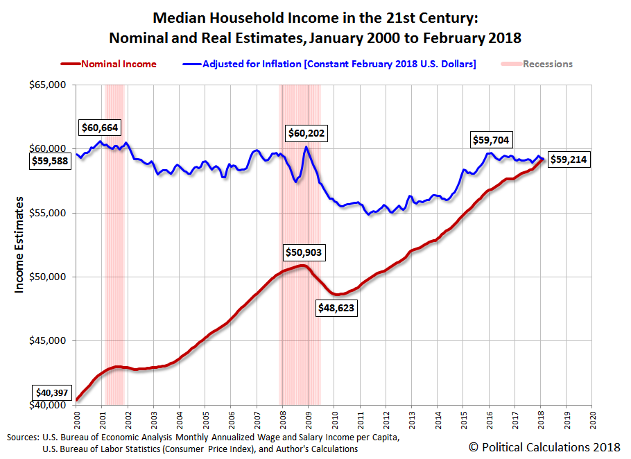 Median Household Income in the 21st Century: Nominal and Real Estimates, January 2000 to February 2018