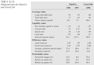 Coke Versus Pepsi, 2001: WACC & EVA Analysis