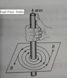 Kaidah tangan kanan. Induksi Magnetik B yang ditimbulkan oleh penghantar lurus berarus listrik