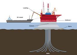 Οι κυρώσεις είχαν αρνητικές επιπτώσεις στον πετρελαϊκό τομέα της Ρωσίας