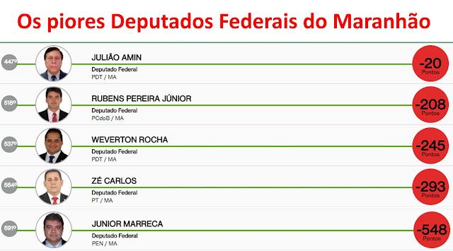 Os piores Deputados Federais do Maranhão e o pior dos piores