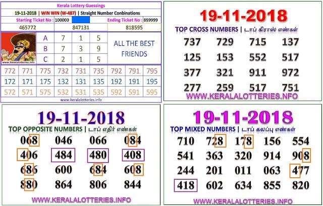 Win Win W-487 Kerala lottery abc guessing by keralalotteries.info