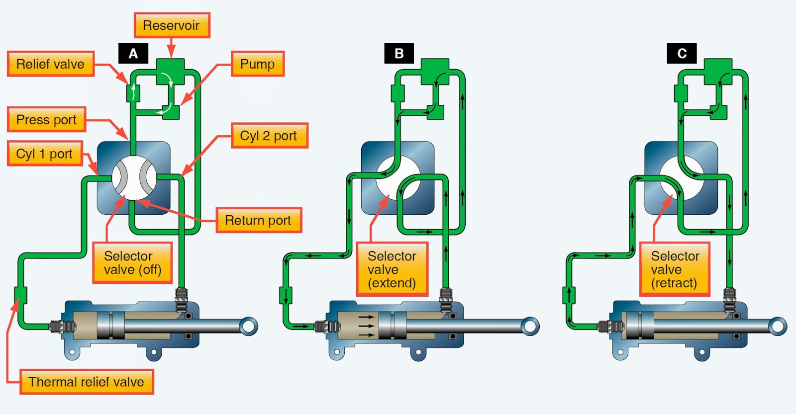 small resolution of operation of a closed center four way selector valve which controls an actuator