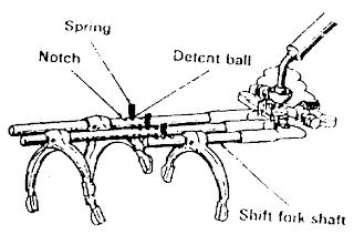 Mekanisme Pemindah Diret Control