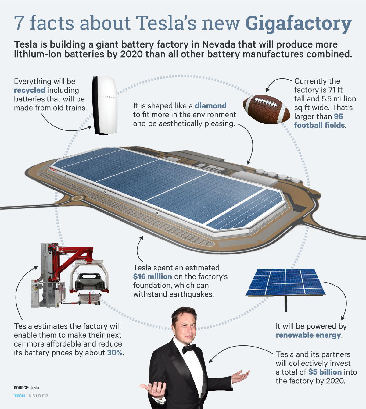 Kirill Klip Elon Musk And His 100 Football Fields To