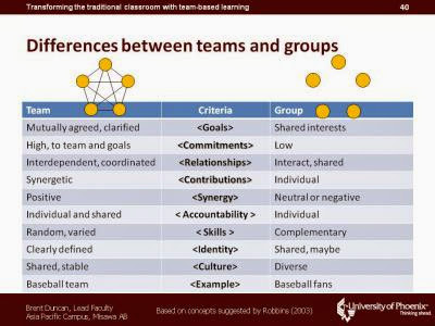 difference between group and team diversity Through discussion with their group members, have them find their similarities and differences they should fill in the center of the flower with something they all have in common each member should then fill in his or her petal with something about them that is unique — unlike any other member in their group.
