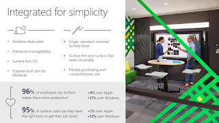 Surface Integrated for Simplicity - Infographic