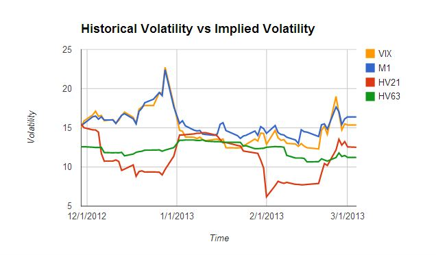Trading volatility tracking historical vs forward implied also rh tradingvolatility