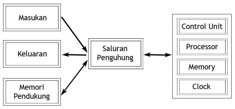 Sistem Operasi (Operating System) ~ PONDOK IT